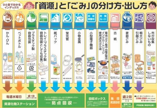 [新聞]日本的垃圾分類